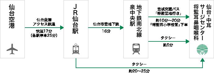 公共交通機関をご利用の場合